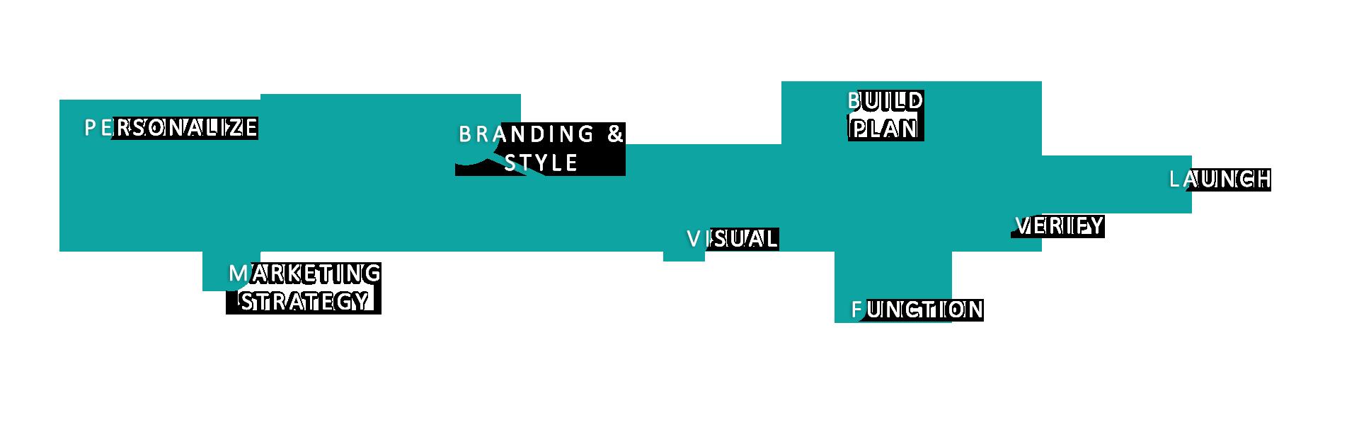 B2B Website Design Process Image
